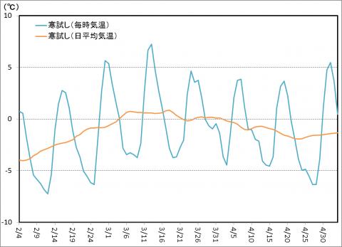 寒試し検証・2013春-1
