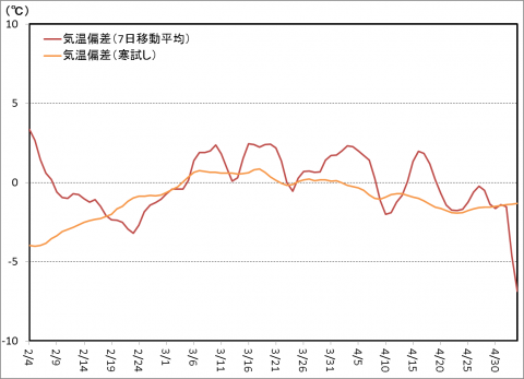寒試し検証・2013春-4