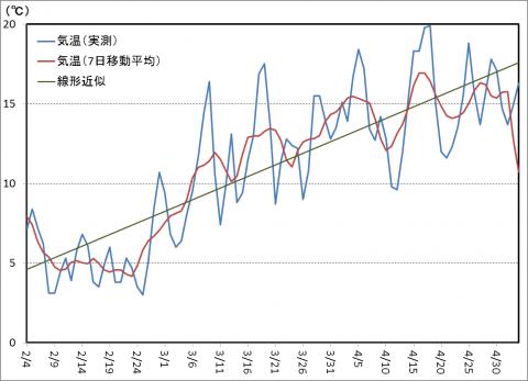 寒試し検証・2013春-2